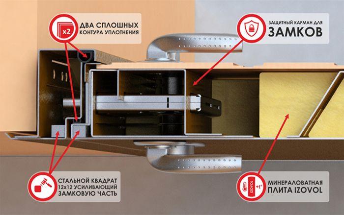входные металлические двери в квартиру со звукоизоляцией